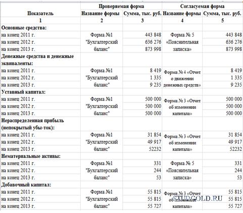 Контрольная работа по Анализу финансовой отчетности Вариант
