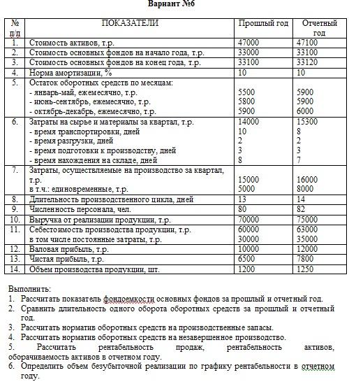 Экономика организаций Контрольная работа Вариант № реферат  Экономика предприятия контрольная работа вариант 10