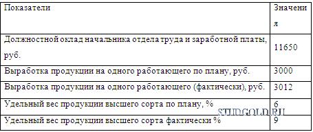 Определить месячный заработок яндекс толока заработок