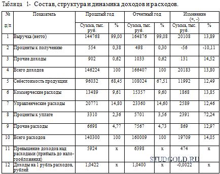 Анализ динамики прибыли дипломная работа 8081