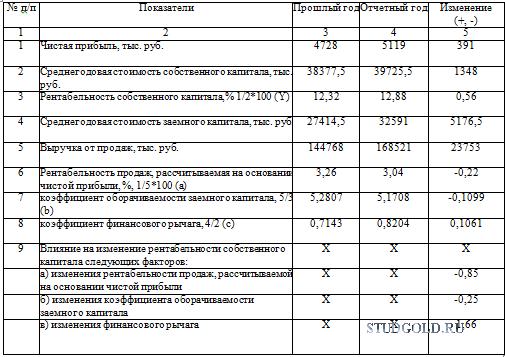 Курсовая работа по КЭАХД Вариант  Обобщите результаты в табл 5 Анализ рентабельности собственно¬го капитала сделайте выводы по результатам проделанной работы